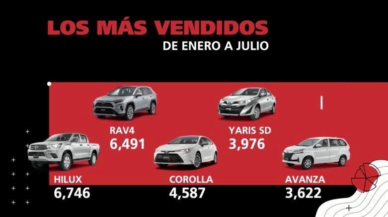 Ventas Toyota 2020